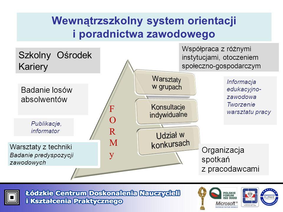 Wewnątrzszkolny system orientacji i poradnictwa zawodowego Szkolny Ośrodek Kariery Współpraca z różnymi instytucjami, otoczeniem społeczno-gospodarczy