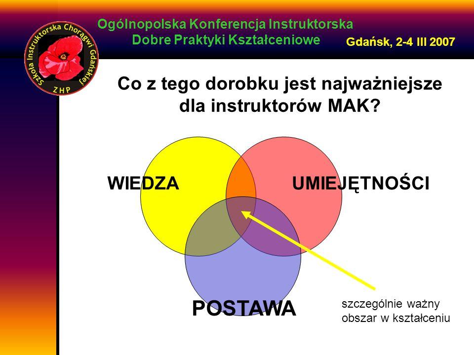 Ogólnopolska Konferencja Instruktorska Dobre Praktyki Kształceniowe Gdańsk, 2-4 III 2007 Co z tego dorobku jest najważniejsze dla instruktorów MAK.