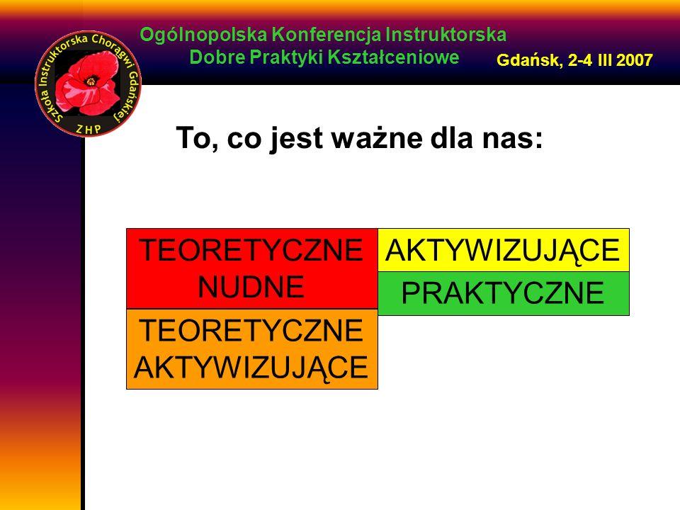 Ogólnopolska Konferencja Instruktorska Dobre Praktyki Kształceniowe Gdańsk, 2-4 III 2007 To, co jest ważne dla nas: TEORETYCZNE NUDNE AKTYWIZUJĄCE PRAKTYCZNE TEORETYCZNE AKTYWIZUJĄCE