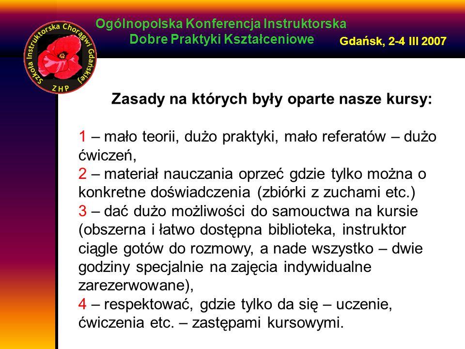 Ogólnopolska Konferencja Instruktorska Dobre Praktyki Kształceniowe Gdańsk, 2-4 III 2007 Zasady na których były oparte nasze kursy: 1 – mało teorii, dużo praktyki, mało referatów – dużo ćwiczeń, 2 – materiał nauczania oprzeć gdzie tylko można o konkretne doświadczenia (zbiórki z zuchami etc.) 3 – dać dużo możliwości do samouctwa na kursie (obszerna i łatwo dostępna biblioteka, instruktor ciągle gotów do rozmowy, a nade wszystko – dwie godziny specjalnie na zajęcia indywidualne zarezerwowane), 4 – respektować, gdzie tylko da się – uczenie, ćwiczenia etc.