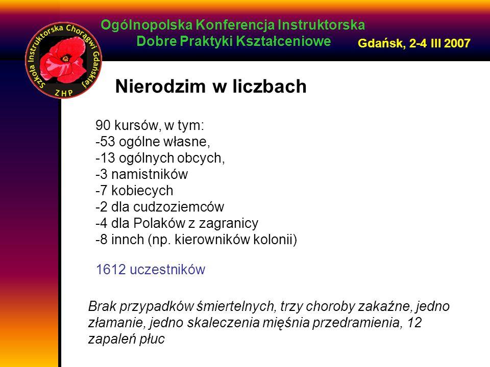Ogólnopolska Konferencja Instruktorska Dobre Praktyki Kształceniowe Gdańsk, 2-4 III 2007 Brak przypadków śmiertelnych, trzy choroby zakaźne, jedno złamanie, jedno skaleczenia mięśnia przedramienia, 12 zapaleń płuc 90 kursów, w tym: -53 ogólne własne, -13 ogólnych obcych, -3 namistników -7 kobiecych -2 dla cudzoziemców -4 dla Polaków z zagranicy -8 innch (np.