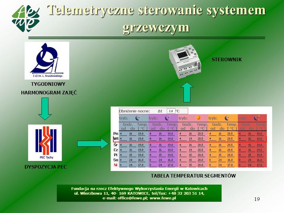 19 Telemetryczne sterowanie systemem grzewczym Fundacja na rzecz Efektywnego Wykorzystania Energii w Katowicach ul. Wierzbowa 11, 40- 169 KATOWICE, te