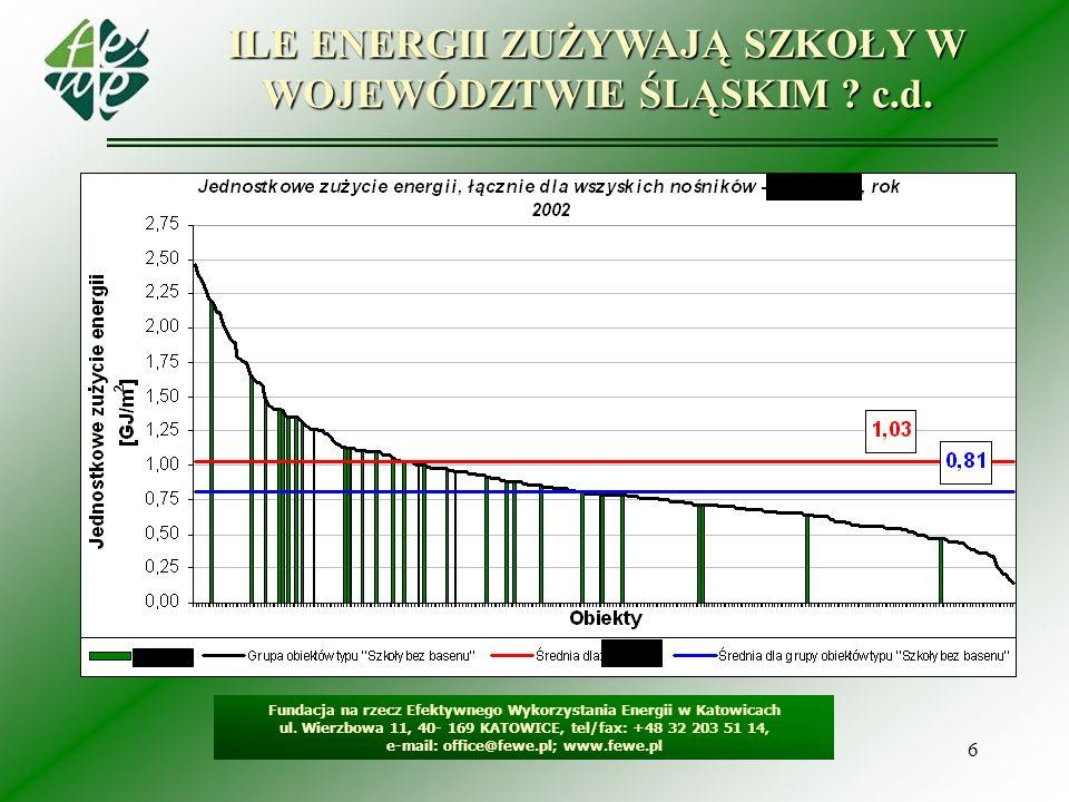 6 ILE ENERGII ZUŻYWAJĄ SZKOŁY W WOJEWÓDZTWIE ŚLĄSKIM ? c.d. Fundacja na rzecz Efektywnego Wykorzystania Energii w Katowicach ul. Wierzbowa 11, 40- 169