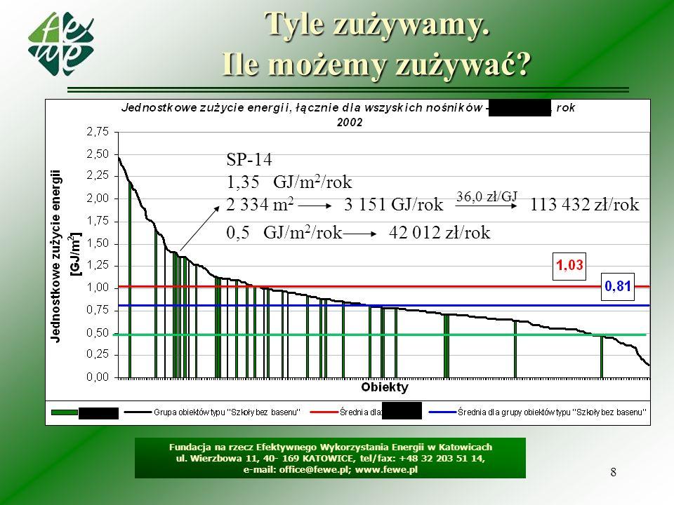 8 Tyle zużywamy. Ile możemy zużywać? Fundacja na rzecz Efektywnego Wykorzystania Energii w Katowicach ul. Wierzbowa 11, 40- 169 KATOWICE, tel/fax: +48