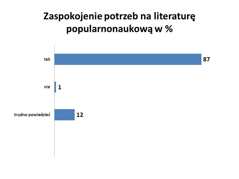 Zaspokojenie potrzeb na literaturę popularnonaukową w %