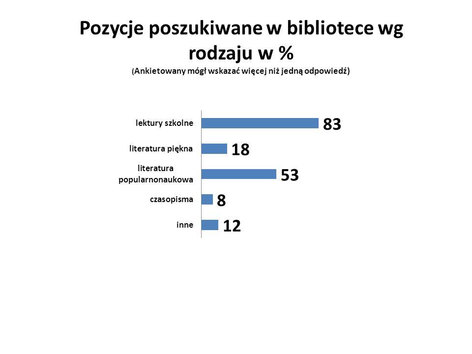 Pozycje poszukiwane w bibliotece wg rodzaju w % ( Ankietowany mógł wskazać więcej niż jedną odpowiedź)