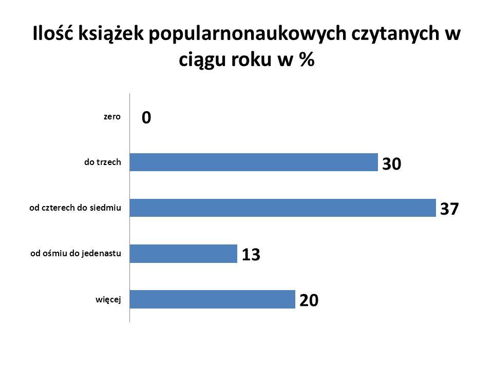 Nikt z ankietowanych nie zgłosił, że nie przeczytał żadnej książki popularnonaukowej w ciągu roku.
