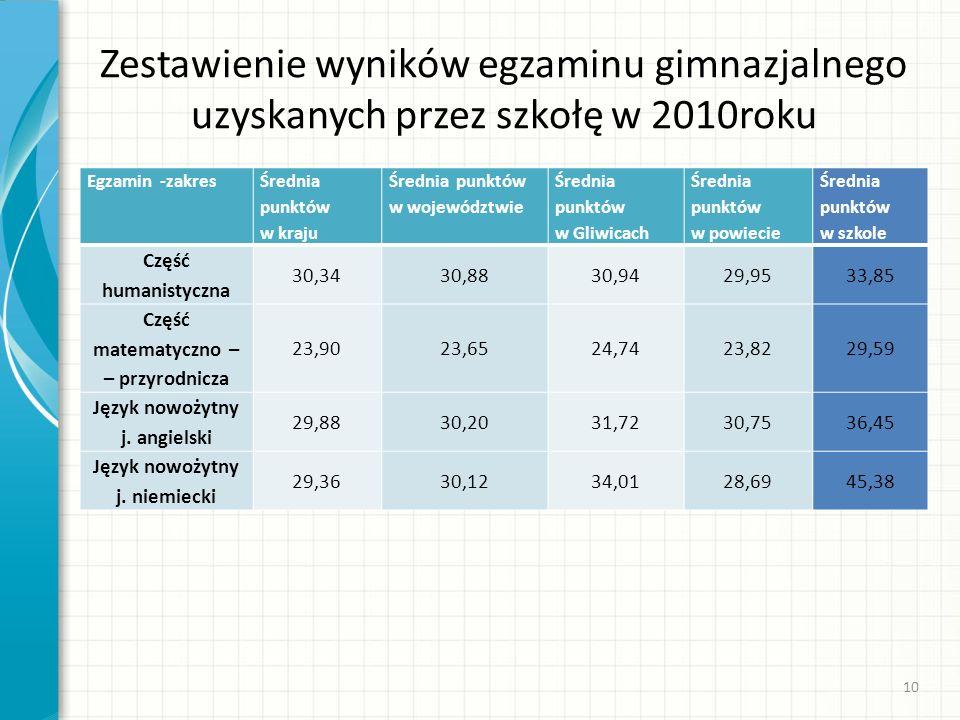 Zestawienie wyników egzaminu gimnazjalnego uzyskanych przez szkołę w 2010roku Egzamin -zakres Średnia punktów w kraju Średnia punktów w województwie Ś