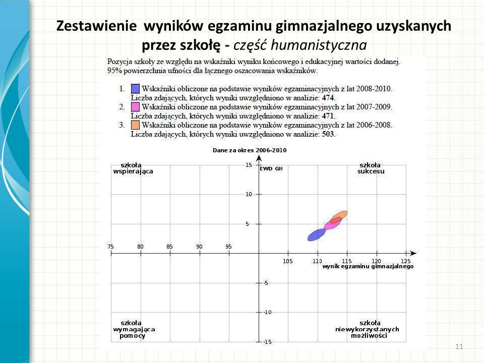 Zestawienie wyników egzaminu gimnazjalnego uzyskanych przez szkołę - część humanistyczna 11