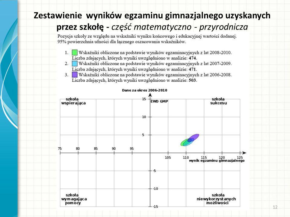 Zestawienie wyników egzaminu gimnazjalnego uzyskanych przez szkołę - część matematyczno - przyrodnicza 12