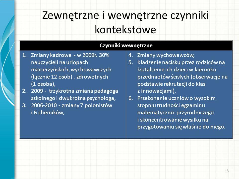 Zewnętrzne i wewnętrzne czynniki kontekstowe Czynniki wewnętrzne 1.Zmiany kadrowe - w 2009r. 30% nauczycieli na urlopach macierzyńskich, wychowawczych