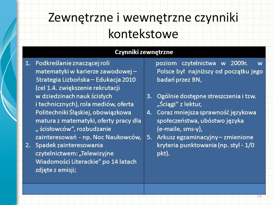 Zewnętrzne i wewnętrzne czynniki kontekstowe Czynniki zewnętrzne 1.Podkreślanie znaczącej roli matematyki w karierze zawodowej – Strategia Lizbońska –