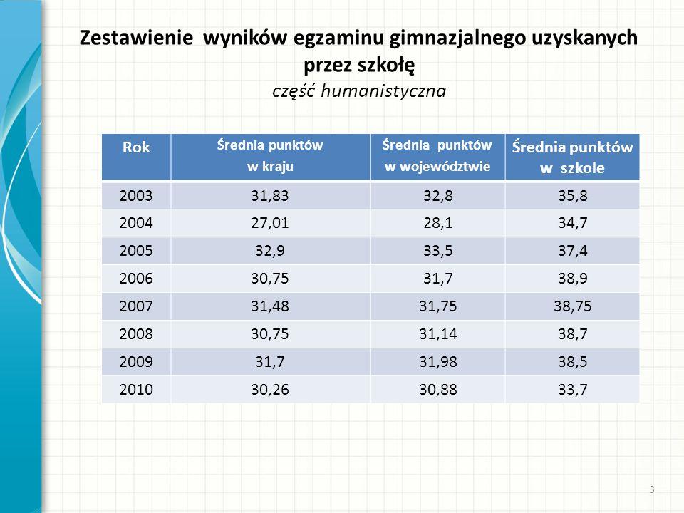 Zestawienie wyników egzaminu gimnazjalnego uzyskanych przez szkołę część humanistyczna Rok Średnia punktów w kraju Średnia punktów w województwie Śred