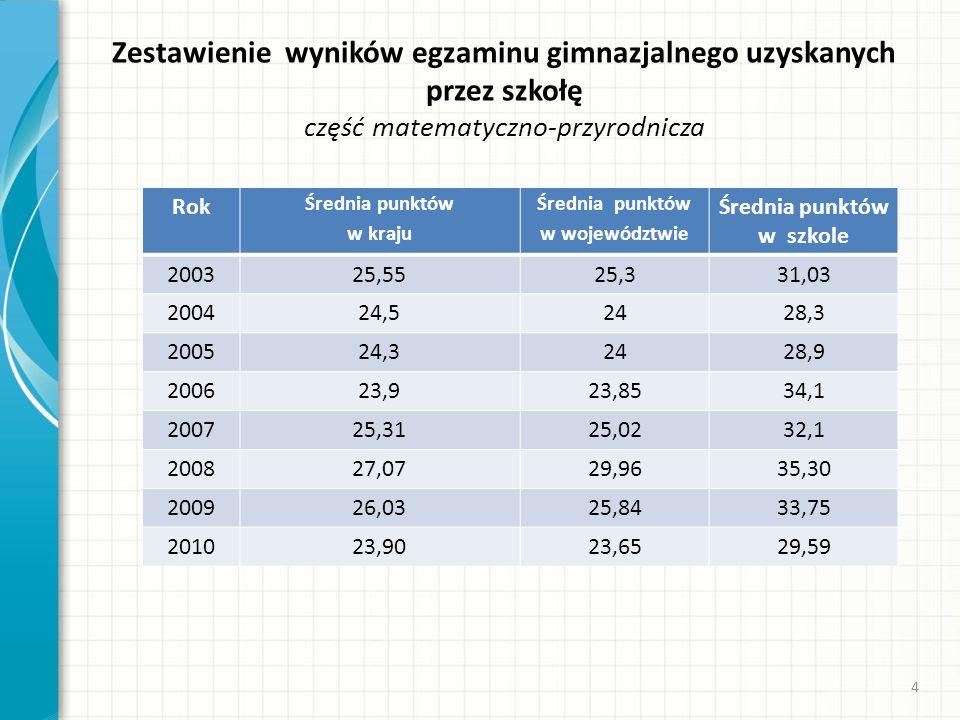 Zestawienie wyników egzaminu gimnazjalnego uzyskanych przez szkołę część matematyczno-przyrodnicza Rok Średnia punktów w kraju Średnia punktów w wojew