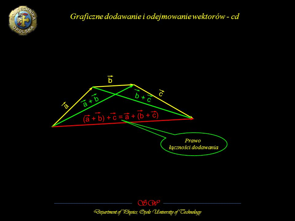 SW Department of Physics, Opole University of Technology Graficzne dodawanie i odejmowanie wektorów - cd a (a + b) + c = a + (b + c) b c a + b b + c Prawo łączności dodawania