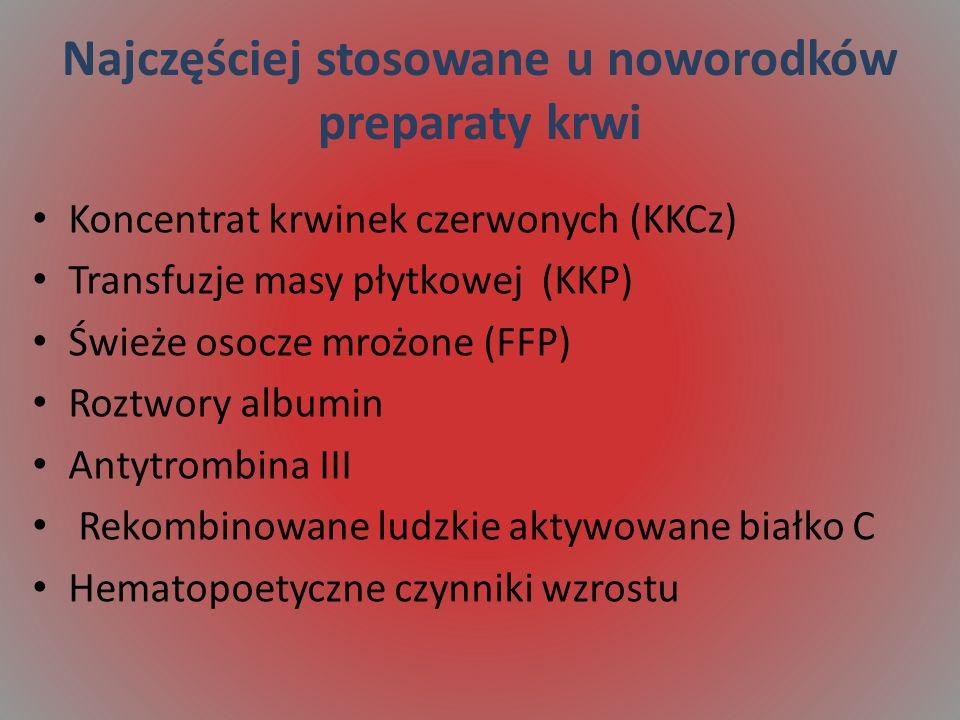 Najczęściej stosowane u noworodków preparaty krwi Koncentrat krwinek czerwonych (KKCz) Transfuzje masy płytkowej (KKP) Świeże osocze mrożone (FFP) Roz