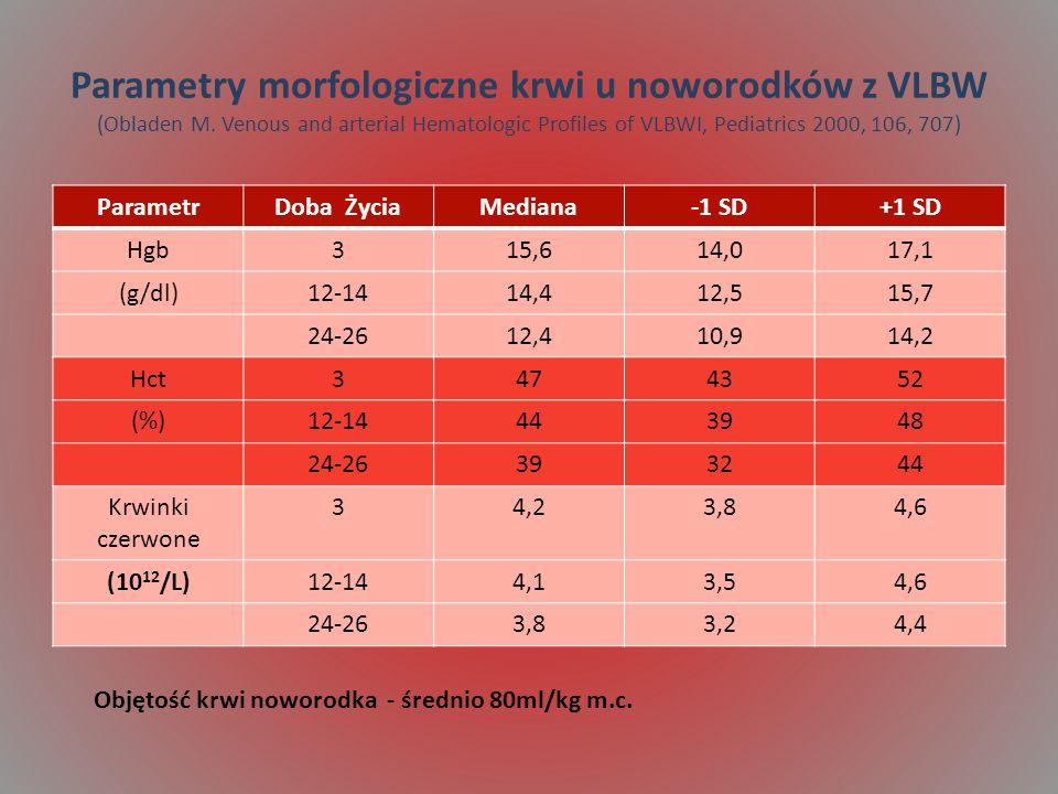 Parametry morfologiczne krwi u noworodków z VLBW (Obladen M. Venous and arterial Hematologic Profiles of VLBWI, Pediatrics 2000, 106, 707) ParametrDob