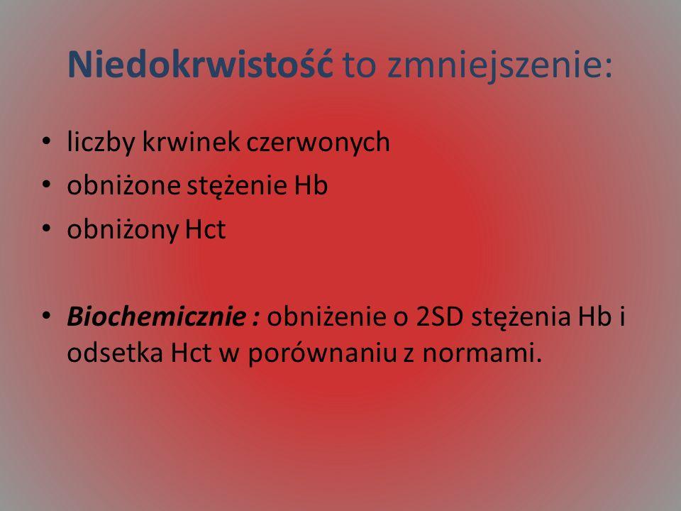 Niedokrwistość to zmniejszenie: liczby krwinek czerwonych obniżone stężenie Hb obniżony Hct Biochemicznie : obniżenie o 2SD stężenia Hb i odsetka Hct
