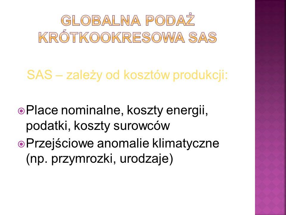 SAS – zależy od kosztów produkcji: Place nominalne, koszty energii, podatki, koszty surowców Przejściowe anomalie klimatyczne (np. przymrozki, urodzaj