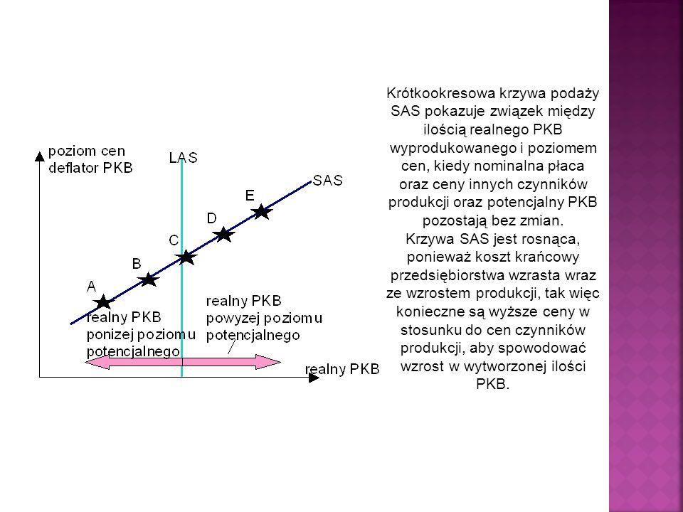 Krótkookresowa krzywa podaży SAS pokazuje związek między ilością realnego PKB wyprodukowanego i poziomem cen, kiedy nominalna płaca oraz ceny innych c