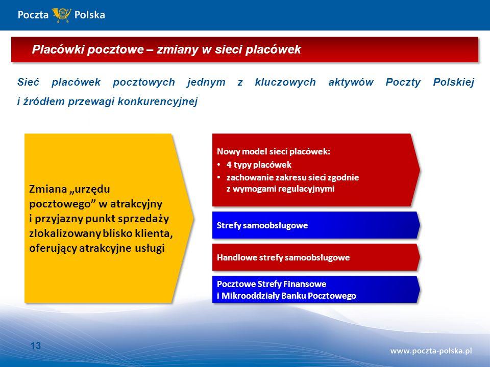 13 Sieć placówek pocztowych jednym z kluczowych aktywów Poczty Polskiej i źródłem przewagi konkurencyjnej Zmiana urzędu pocztowego w atrakcyjny i przyjazny punkt sprzedaży zlokalizowany blisko klienta, oferujący atrakcyjne usługi Nowy model sieci placówek: 4 typy placówek zachowanie zakresu sieci zgodnie z wymogami regulacyjnymi Nowy model sieci placówek: 4 typy placówek zachowanie zakresu sieci zgodnie z wymogami regulacyjnymi Strefy samoobsługowe Handlowe strefy samoobsługowe Pocztowe Strefy Finansowe i Mikrooddziały Banku Pocztowego Placówki pocztowe – zmiany w sieci placówek