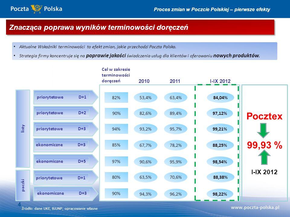 4 paczki Cel w zakresie terminowości doręczeń 2010 listy priorytetowe D+1 priorytetowe D+2 priorytetowe D+3 ekonomiczneD+3 ekonomiczneD+5 priorytetoweD+1 ekonomiczneD+3 82,6% 53,4% 90% 85% 97% 80% 90% 94% 82% I-IX 20122011 93,2% 67,7% 90,6% 63,5% 94,3% 89,4% 63,4% 95,7% 78,2% 95,9% 70,6% 96,2% 97,12% 84,04% 99,21% 88,25% 98,54% 88,38% 98,22% Aktualne Wskaźniki terminowości to efekt zmian, jakie przechodzi Poczta Polska.