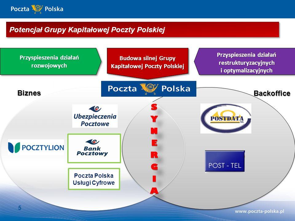 Poczta Polska Usługi Cyfrowe Przyspieszenia działań rozwojowych Przyspieszenia działań restrukturyzacyjnych i optymalizacyjnych Biznes Backoffice 5 Budowa silnej Grupy Kapitałowej Poczty Polskiej Potencjał Grupy Kapitałowej Poczty Polskiej
