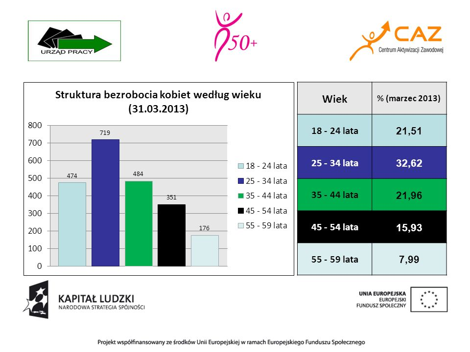 Czas pozostawania bez pracy % (marzec 2013) < 1 m - ca 9,33 1-3 m-ca 17,40 3-6 m-ca 23,29 6-12 m-ca 22,02 12-24 m-ca 16,36 > 24 m- cy 11,60