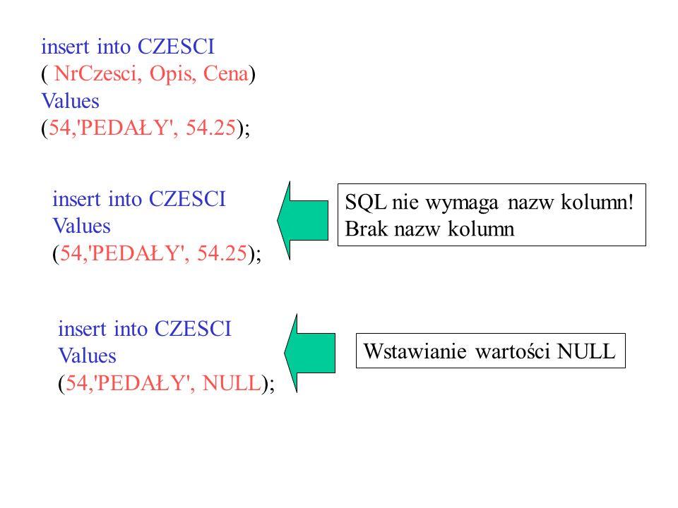 insert into CZESCI ( NrCzesci, Opis, Cena) Values (54,'PEDAŁY', 54.25); insert into CZESCI Values (54,'PEDAŁY', 54.25); SQL nie wymaga nazw kolumn! Br