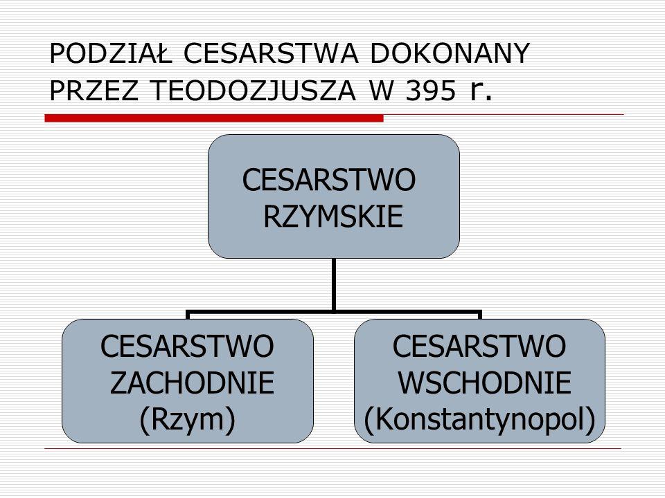PODZIAŁ CESARSTWA DOKONANY PRZEZ TEODOZJUSZA W 395 r. CESARSTWO RZYMSKIE CESARSTWO ZACHODNIE (Rzym) CESARSTWO WSCHODNIE (Konstantynopol)