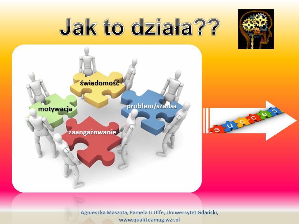 Agnieszka Maszota, Pamela Li Ulfe, Uniwersytet Gdański, www.qualiteamug.wzr.pl efekt fizyczny szybko dostrzegany, korzyści finansowe zauważalne w długim okresie efekty finansowe szybko dostrzegane, czasem wprowadzenie zmian faktycznych np.