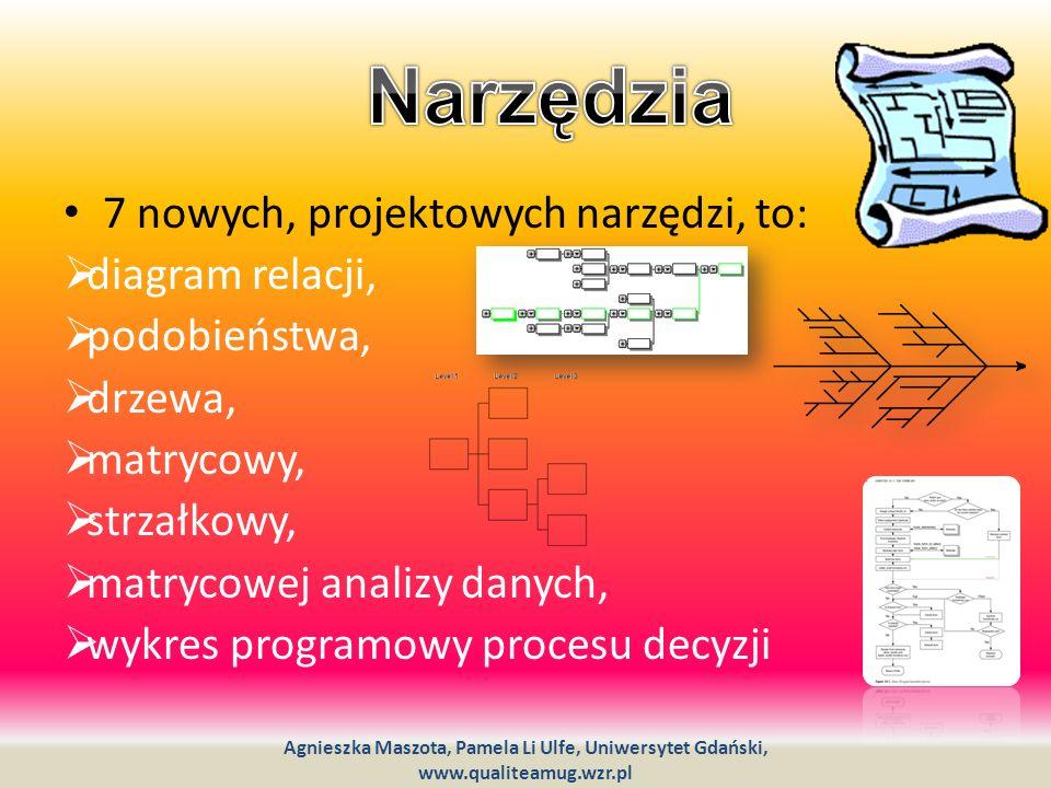7 nowych, projektowych narzędzi, to: diagram relacji, podobieństwa, drzewa, matrycowy, strzałkowy, matrycowej analizy danych, wykres programowy proces