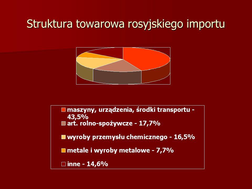 Struktura towarowa rosyjskiego importu