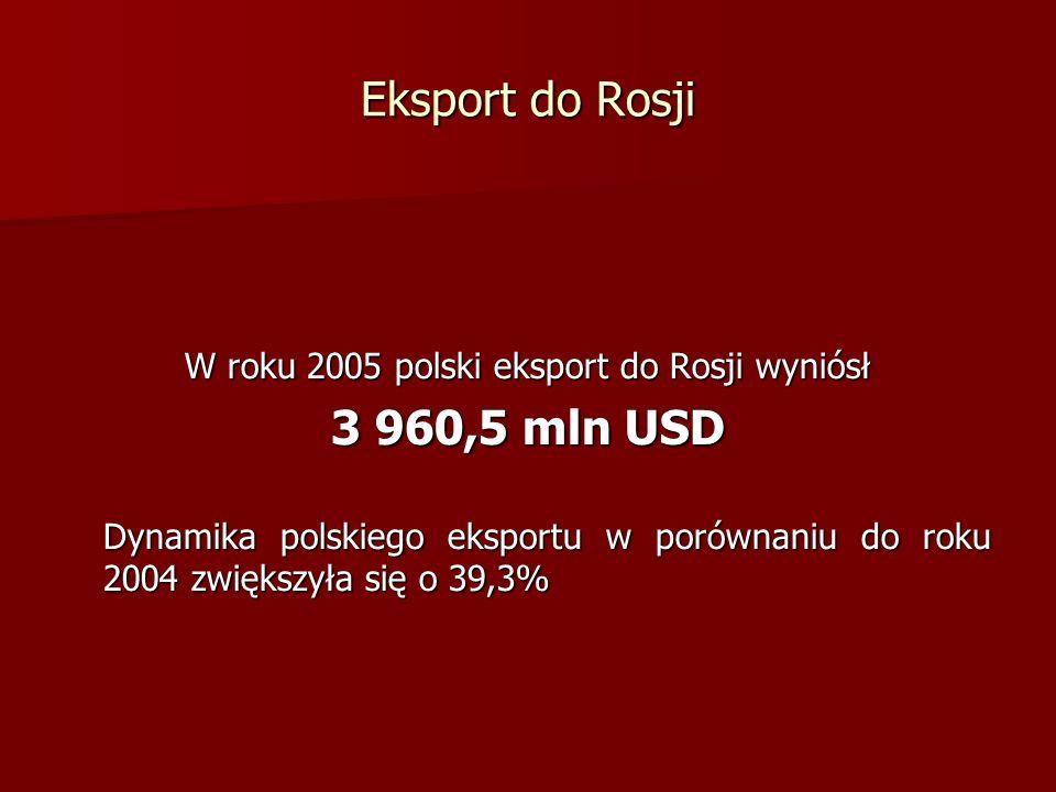 Eksport do Rosji W roku 2005 polski eksport do Rosji wyniósł 3 960,5 mln USD Dynamika polskiego eksportu w porównaniu do roku 2004 zwiększyła się o 39