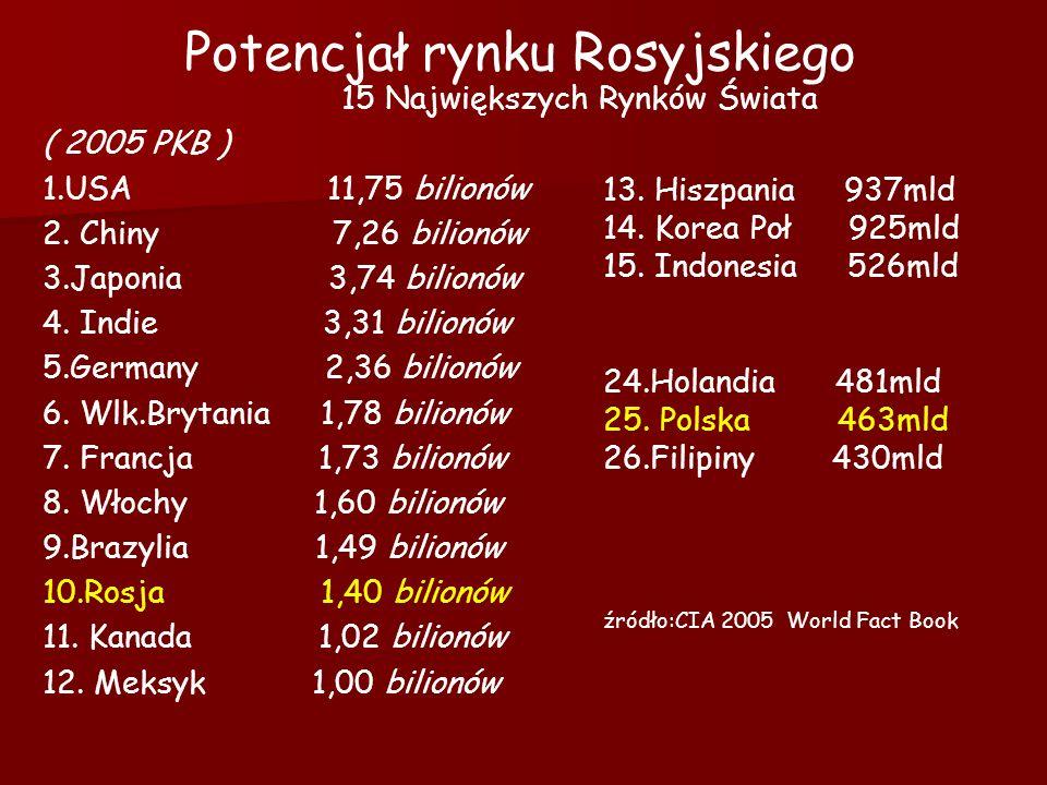 Potencjał rynku Rosyjskiego 15 Największych Rynków Świata ( 2005 PKB ) 1.USA 11,75 bilionów 2. Chiny 7,26 bilionów 3.Japonia 3,74 bilionów 4. Indie 3,