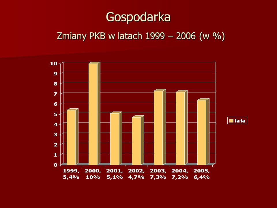 Gospodarka Zmiany PKB w latach 1999 – 2006 (w %)
