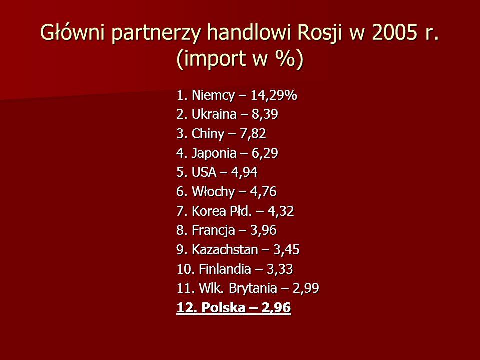 Główni partnerzy handlowi Rosji w 2005 r. (import w %) 1. Niemcy – 14,29% 2. Ukraina – 8,39 3. Chiny – 7,82 4. Japonia – 6,29 5. USA – 4,94 6. Włochy