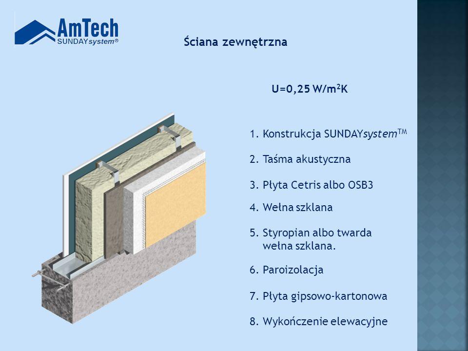 Technologia SUNDAYsystem TM opiera się na dwóch kształtownikach (C i U) w dwóch rozmiarach każdy… … które są produkowane z taśm stalowych...