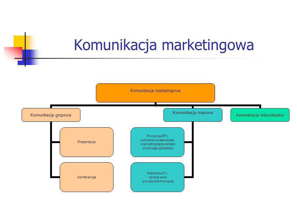 Komunikacja marketingowa Komunikacja grupowa Prezentacje Konferencje Komunikacja masowa Promocja BTL (reklama wydawnicza) -marketing bezpośredni -promocja sprzedaży Reklama ATL -strona www -poczta elektroniczna Komunikacja indywidualna