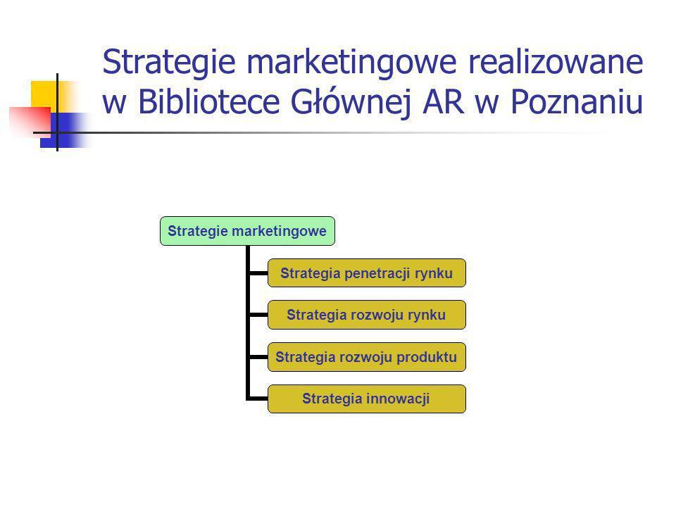 Strategie marketingowe realizowane w Bibliotece Głównej AR w Poznaniu Strategie marketingowe Strategia penetracji rynku Strategia rozwoju rynku Strategia rozwoju produktu Strategia innowacji