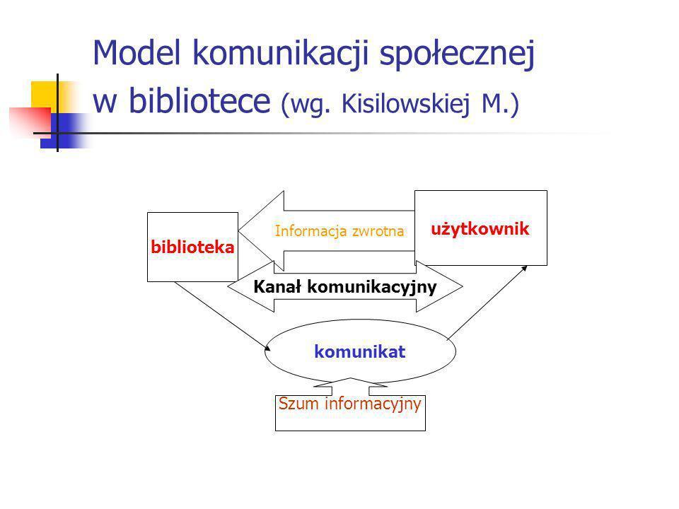 Model komunikacji społecznej w bibliotece (wg. Kisilowskiej M.) biblioteka Informacja zwrotna użytkownik komunikat Kanał komunikacyjny Szum informacyj