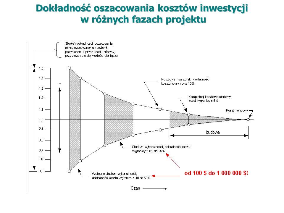 Dokładność oszacowania kosztów inwestycji w różnych fazach projektu