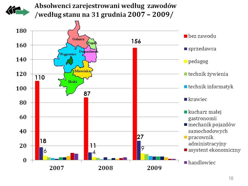 Absolwenci zarejestrowani według zawodów /według stanu na 31 grudnia 2007 – 2009/ 10