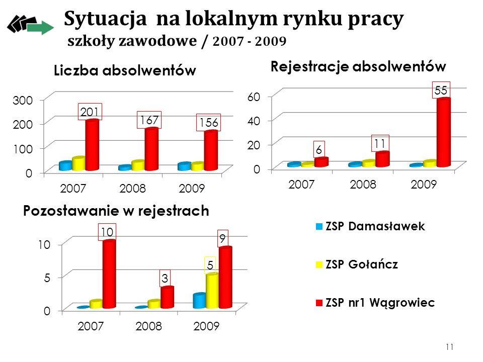Sytuacja na lokalnym rynku pracy szkoły zawodowe / 2007 - 2009 11