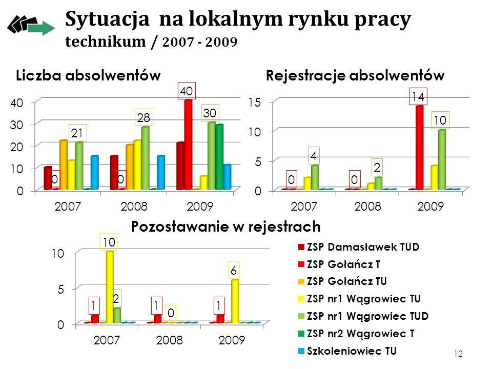 Sytuacja na lokalnym rynku pracy technikum / 2007 - 2009 12