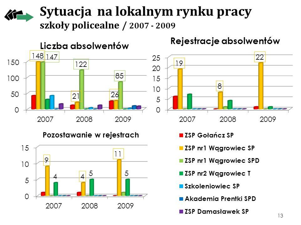 Sytuacja na lokalnym rynku pracy szkoły policealne / 2007 - 2009 13