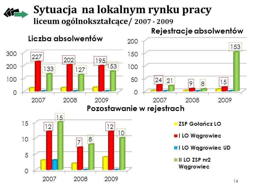 Sytuacja na lokalnym rynku pracy liceum ogólnokształcące/ 2007 - 2009 14 Rejestracje absolwentów Pozostawanie w rejestrach