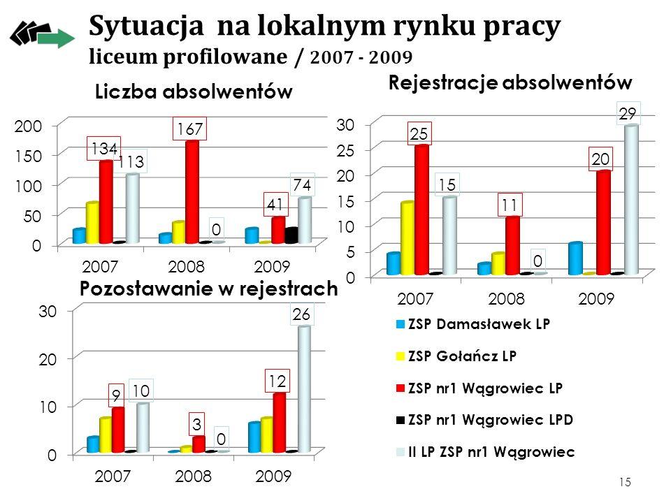 Sytuacja na lokalnym rynku pracy liceum profilowane / 2007 - 2009 15 Rejestracje absolwentów Pozostawanie w rejestrach