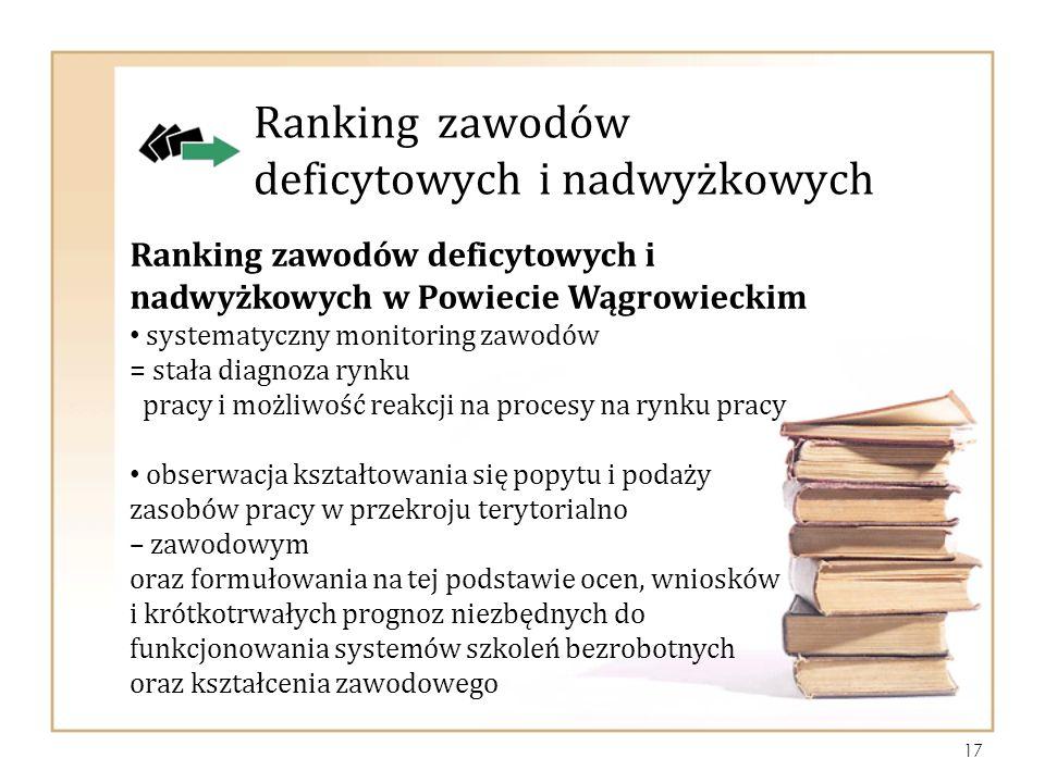 Ranking zawodów deficytowych i nadwyżkowych w Powiecie Wągrowieckim systematyczny monitoring zawodów = stała diagnoza rynku pracy i możliwość reakcji na procesy na rynku pracy obserwacja kształtowania się popytu i podaży zasobów pracy w przekroju terytorialno – zawodowym oraz formułowania na tej podstawie ocen, wniosków i krótkotrwałych prognoz niezbędnych do funkcjonowania systemów szkoleń bezrobotnych oraz kształcenia zawodowego Ranking zawodów deficytowych i nadwyżkowych 17