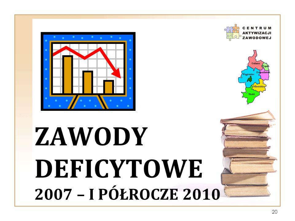 ZAWODY DEFICYTOWE 2007 – I PÓŁROCZE 2010 20